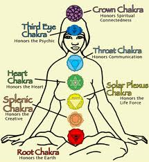 Massage Benefits - Chakras
